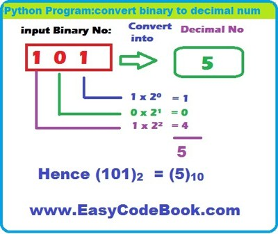 Python convert binary number to decimal program