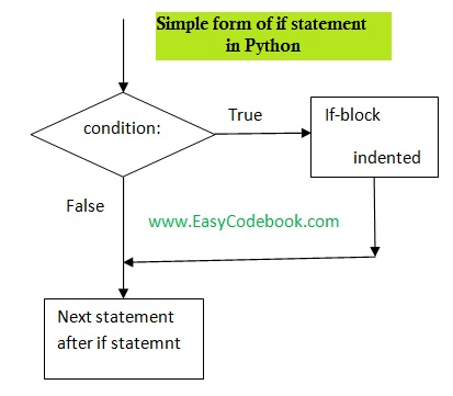 Python if statement - simple if syntax