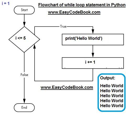 Python while loop statement examples
