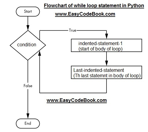 Python while loop statement, syntax, flowchart, working, real world examples