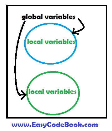 Python Local and Global Variables With Example Programs