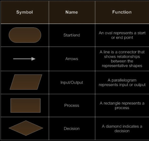 Basic Program Flowchart Symbols
