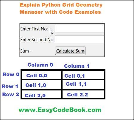 Explain Python grid Geometry Manager with Example Code