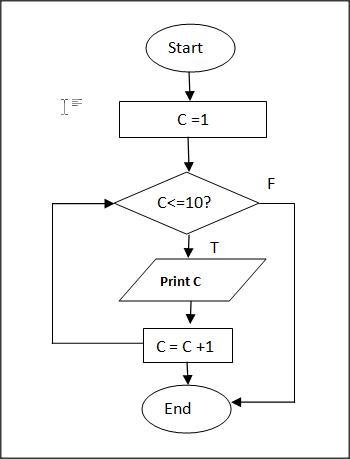 Using loop in a flowchart