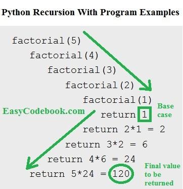Python Recursion With Example Program