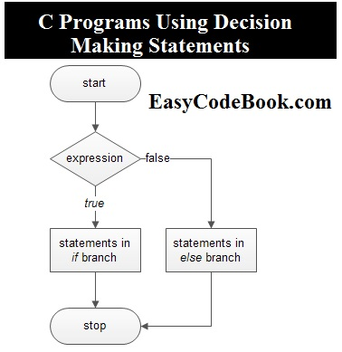 C Programs Using IF, IF ELSE SWITCH